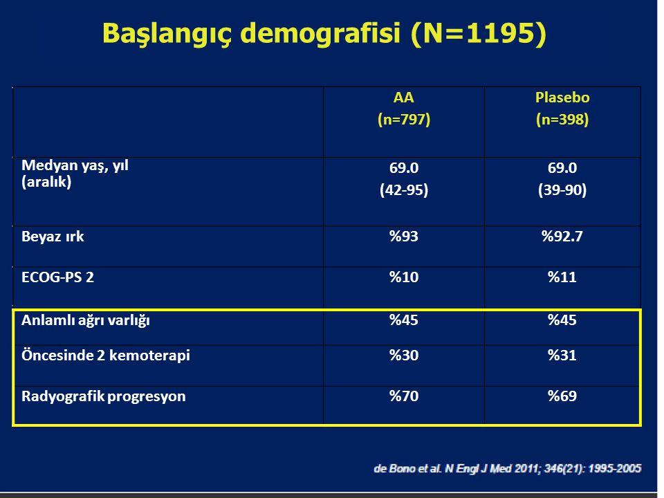 Başlangıç demografisi (N=1195) AA (n=797) Plasebo (n=398) Medyan yaş, yıl (aralık) 69.0 (42-95) 69.0 (39-90) Beyaz ırk%93%92.7 ECOG-PS 2%10%11 Anlamlı