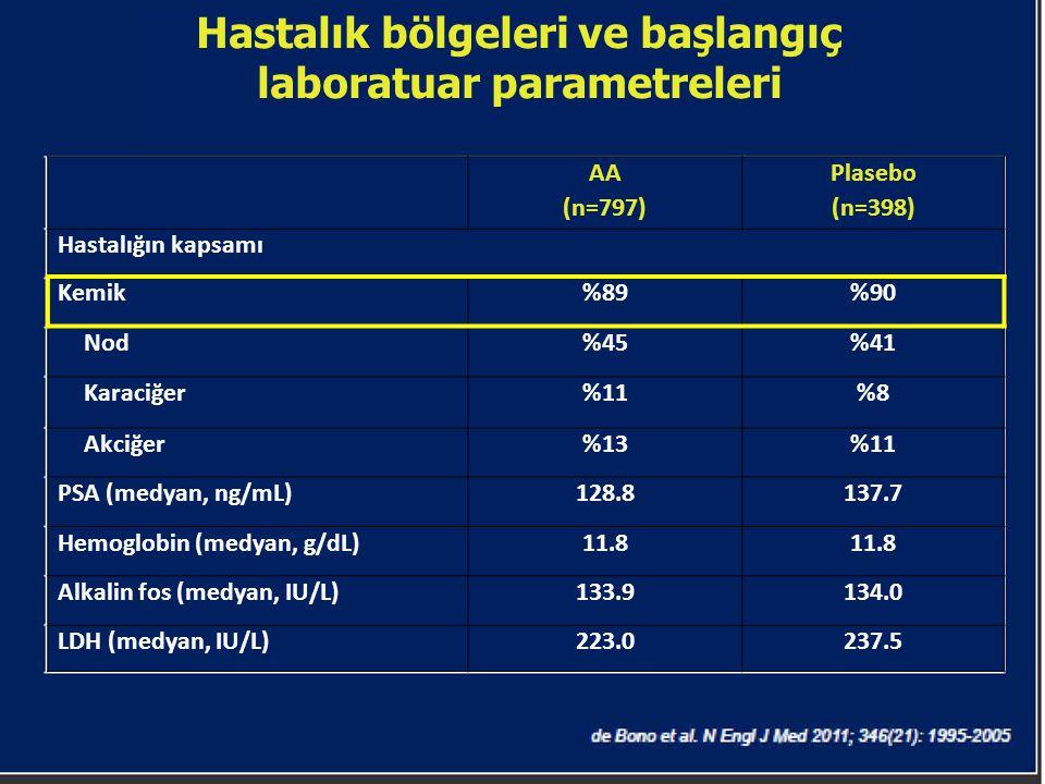 Hastalık bölgeleri ve başlangıç laboratuar parametreleri AA (n=797) Plasebo (n=398) Hastalığın kapsamı Kemik%89%90 Nod%45%41 Karaciğer%11%8%8 Akciğer%