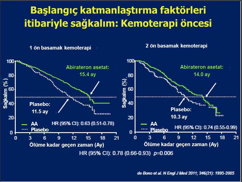 Başlangıç katmanlaştırma faktörleri itibariyle sağkalım: Kemoterapi öncesi 1 ön basamak kemoterapi 2 ön basamak kemoterapi Abirateron asetat: 15.4 ay