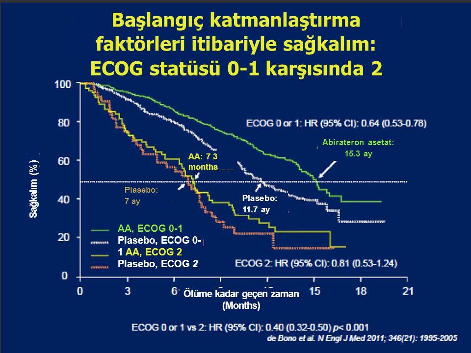 Başlangıç katmanlaştırma faktörleri itibariyle sağkalım: ECOG statüsü 0-1 karşısında 2 Sağkalım ( %) Abirateron asetat: 15.3 ay AA: 7 3 months Plasebo