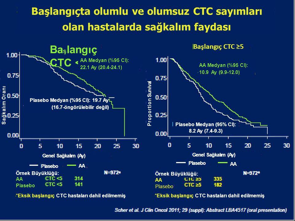 Başlangıçta olumlu ve olumsuz CTC sayımları olan hastalarda sağkalım faydası Ba ş langıç CTC <5 Başlangıç CTC ≥5 AA Medyan (%95 Cl): 10.9 Ay (9.9-12.0
