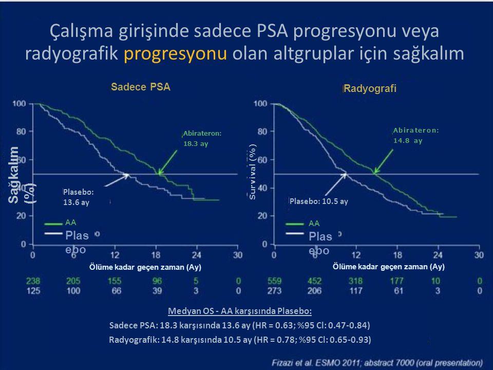 Çalışma girişinde sadece PSA progresyonu veya radyografik progresyonu olan altgruplar için sağkalım Sadece PSA Radyografi Abirateron: 18.3 ay Abirater