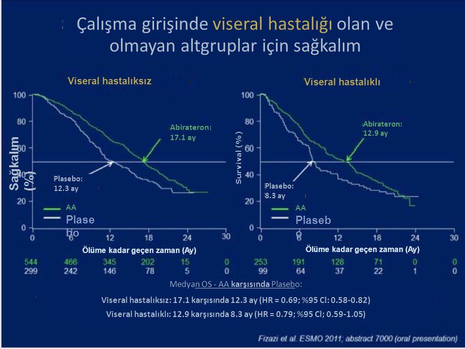 Çalışma girişinde viseral hastalığı olan ve olmayan altgruplar için sağkalım Viseral hastalıksız Viseral hastalıklı Abirateron: 17.1 ay Abirateron: 12