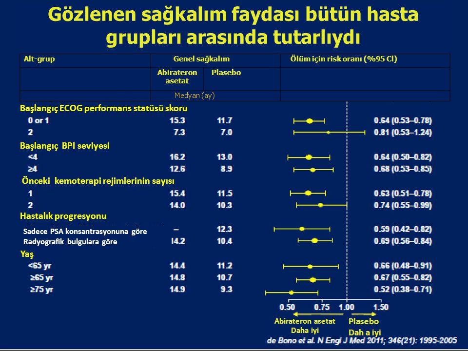 Gözlenen sağkalım faydası bütün hasta grupları arasında tutarlıydı Alt-grupGenel sağkalımÖlüm için risk oranı (%95 Cl) Abirateron asetat Plasebo Medya