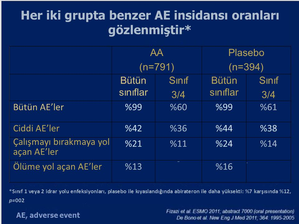 Her iki grupta benzer AE insidansı oranları gözlenmiştir* AA (n=791) Plasebo (n=394) Bütün sınıflar Sınıf 3/4 Bütün sınıflar Sınıf 3/4 Bütün AE'ler%99