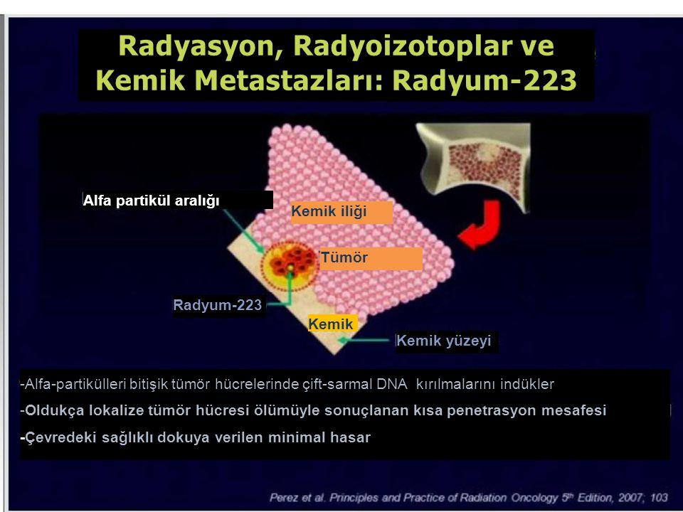 Radyasyon, Radyoizotoplar ve Kemik Metastazları: Radyum-223 Alfa partikül aralığı Radyum-223 Kemik yüzeyi -Alfa-partikülleri bitişik tümör hücrelerind