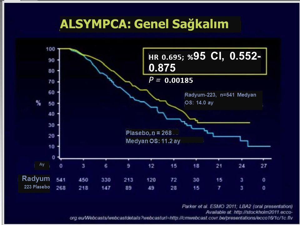 ALSYMPCA: Genel Sağkalım HR 0.695; % 95 Cl, 0.552- 0.875 P= 0.00185 Radyum-223, n=541 Medyan OS: 14.0 ay Plasebo, n = 268 Medyan OS: 11.2 ay Ay Radyum