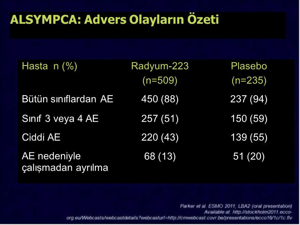 ALSYMPCA: Advers Olayların Özeti Hasta n (%) Radyum-223 (n=509) Plasebo (n=235) Bütün sınıflardan AE450 (88)237 (94) Sınıf 3 veya 4 AE257 (51)150 (59)