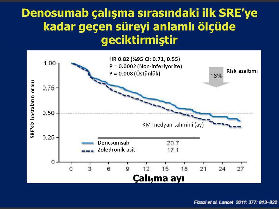 Denosumab çalışma sırasındaki ilk SRE'ye kadar geçen süreyi anlamlı ölçüde geciktirmiştir SRE 'siz hastaların oranı HR 0.82 (%95 Cl: 0.71, 0.55) P = 0
