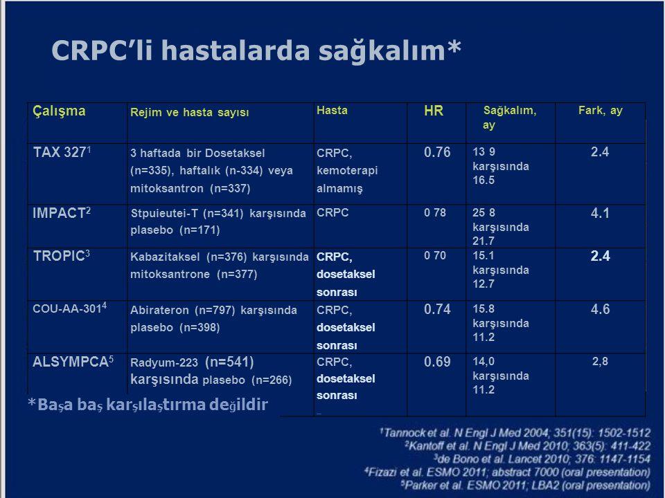 CRPC'li hastalarda sağkalım* Çalışma Rejim ve hasta sayısı Hasta HR Sağkalım, ay Fark, ay TAX 327 1 3 haftada bir Dosetaksel (n=335), haftalık (n-334)