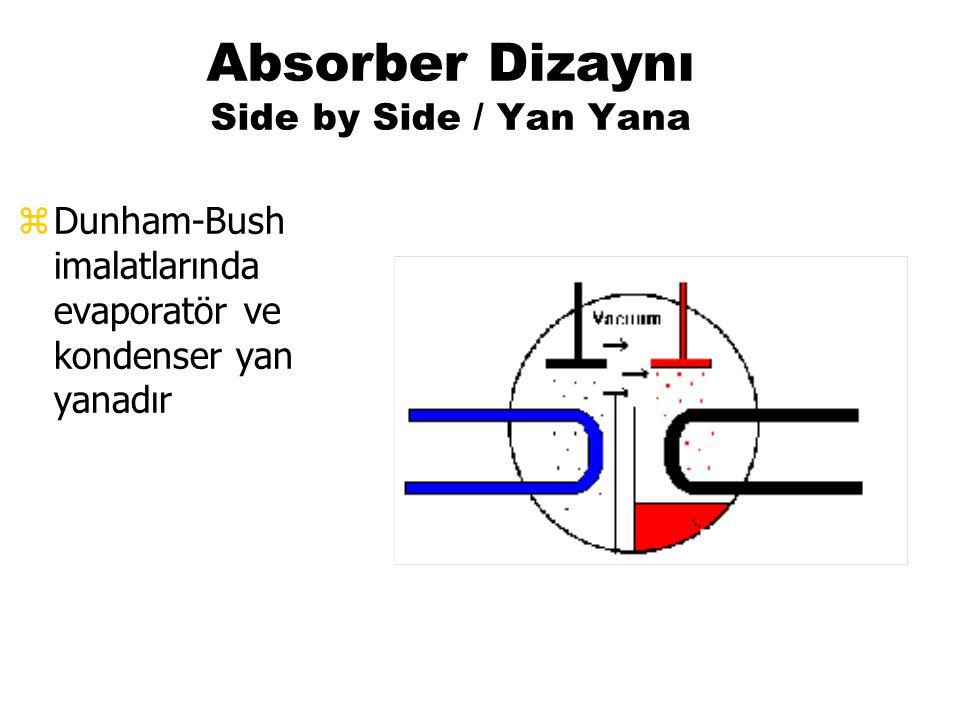 Absorber Dizaynı Side by Side / Yan Yana zDunham-Bush imalatlarında evaporatör ve kondenser yan yanadır