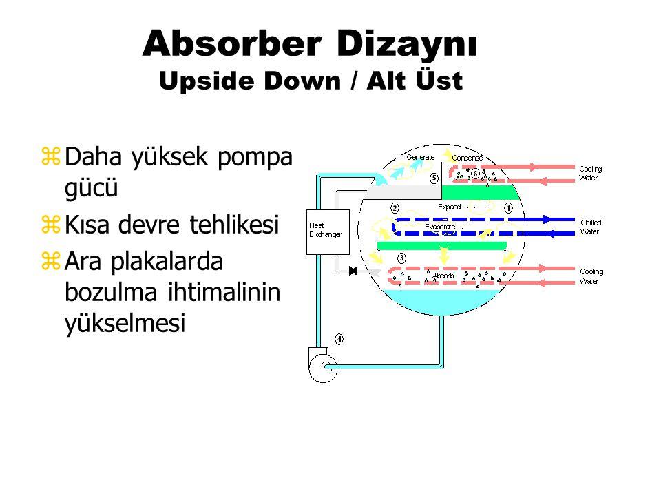 Absorber Dizaynı Upside Down / Alt Üst zDaha yüksek pompa gücü zKısa devre tehlikesi zAra plakalarda bozulma ihtimalinin yükselmesi