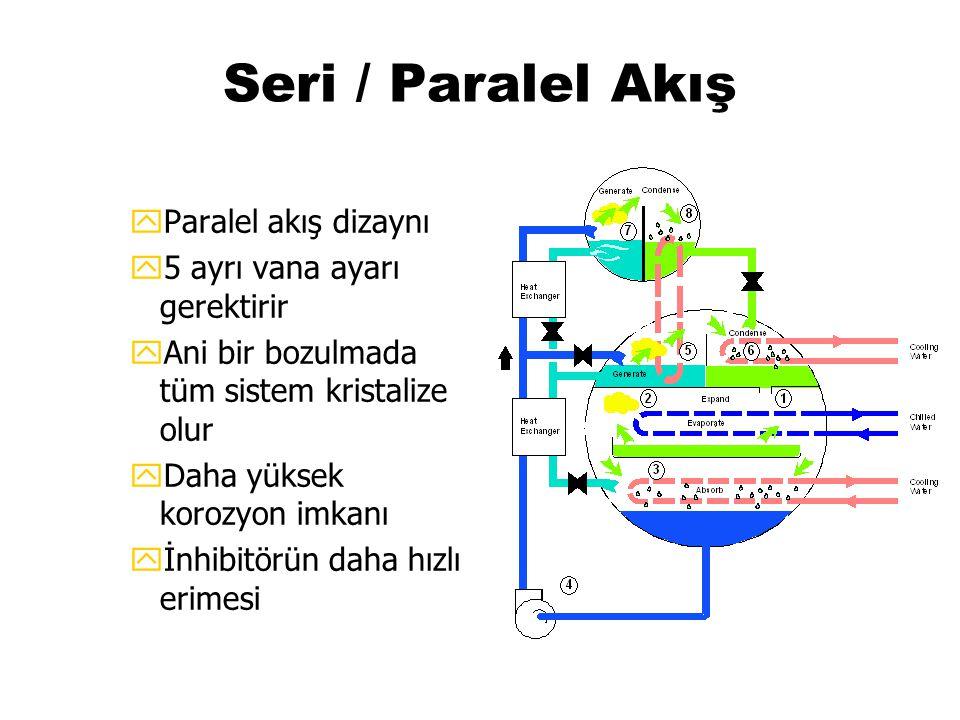 Seri / Paralel Akış yParalel akış dizaynı y5 ayrı vana ayarı gerektirir yAni bir bozulmada tüm sistem kristalize olur yDaha yüksek korozyon imkanı yİn