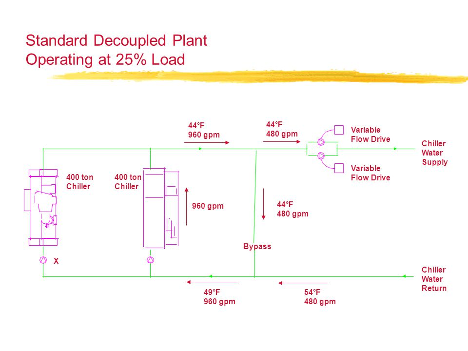 Standard Decoupled Plant Operating at 25% Load Chiller Water Return Bypass 49°F 960 gpm 400 ton Chiller Water Supply 44°F 480 gpm 44°F 480 gpm 54°F 48