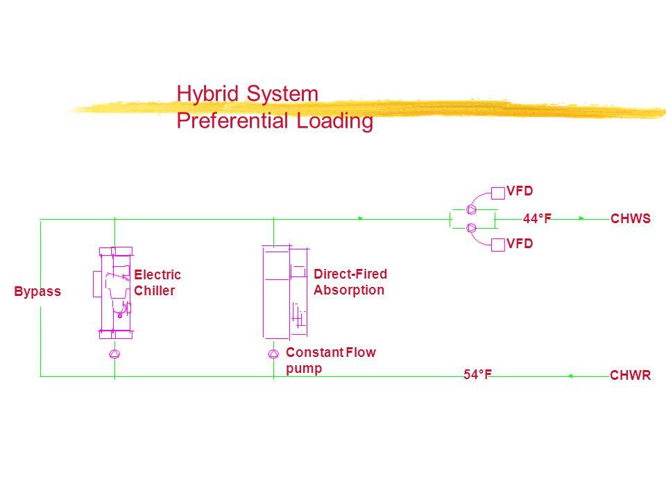 Hybrid System Preferential Loading