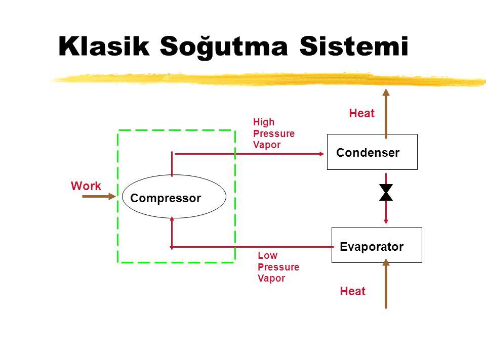 Klasik Soğutma Sistemi Condenser Compressor Evaporator Work Heat High Pressure Vapor Low Pressure Vapor