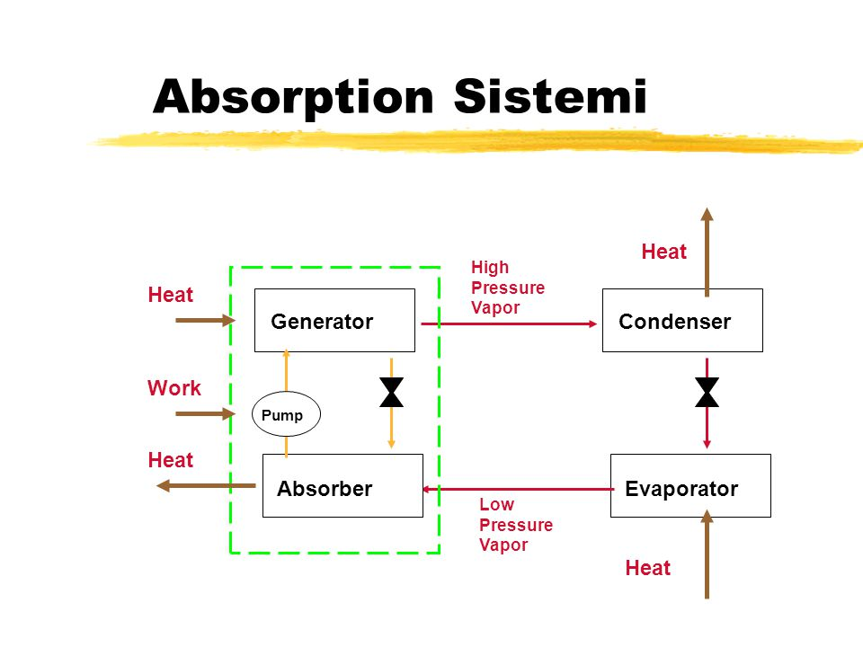 Absorption Sistemi Condenser Evaporator Work Heat High Pressure Vapor Low Pressure Vapor Generator Absorber Pump Heat
