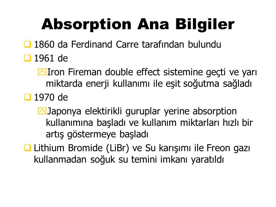 Absorption Ana Bilgiler q1860 da Ferdinand Carre tarafından bulundu q1961 de yIron Fireman double effect sistemine geçti ve yarı miktarda enerji kulla