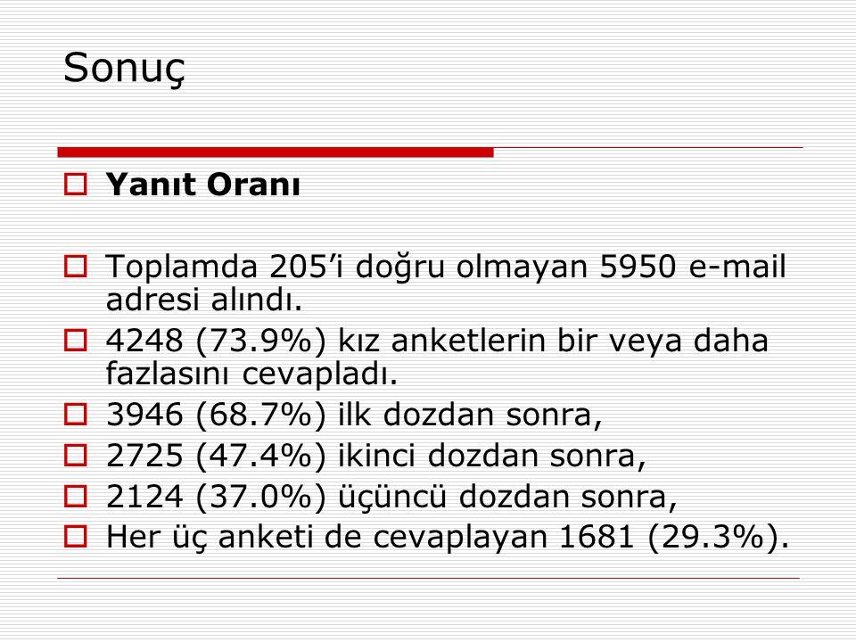 Sonuç  Yanıt Oranı  Toplamda 205'i doğru olmayan 5950 e-mail adresi alındı.
