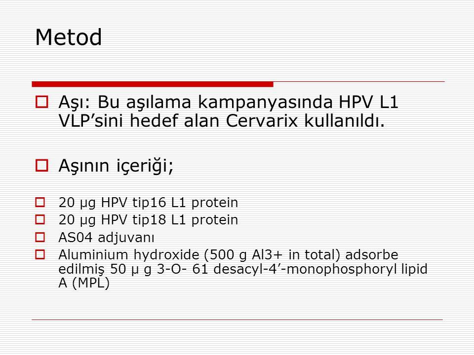 Metod  Aşı: Bu aşılama kampanyasında HPV L1 VLP'sini hedef alan Cervarix kullanıldı.