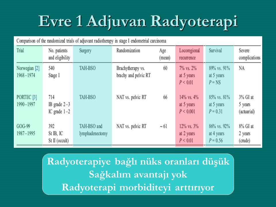 Evre 1 Adjuvan Radyoterapi Radyoterapiye bağlı nüks oranları düşük Sağkalım avantajı yok Radyoterapi morbiditeyi arttırıyor