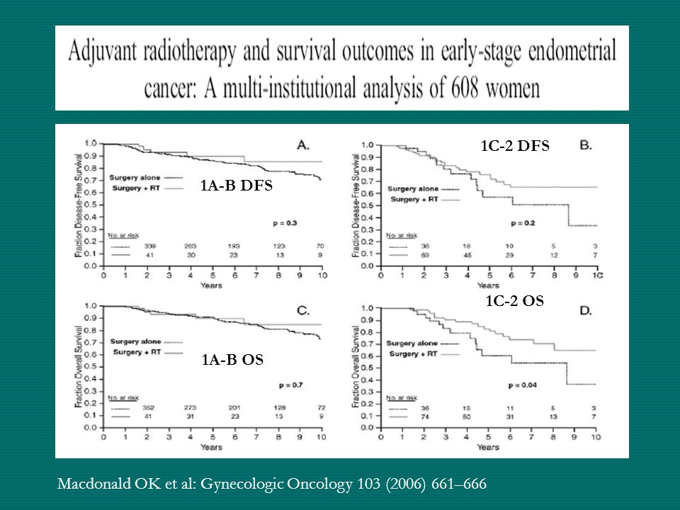 1A-B DFS 1A-B OS 1C-2 DFS 1C-2 OS Macdonald OK et al: Gynecologic Oncology 103 (2006) 661–666