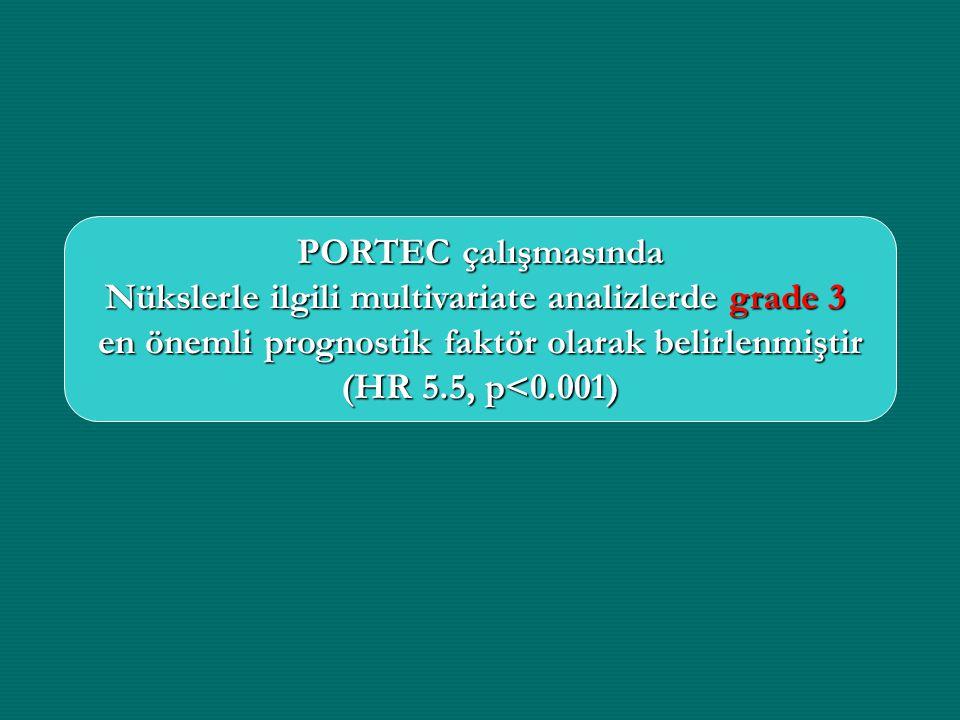 PORTEC çalışmasında Nükslerle ilgili multivariate analizlerde grade 3 en önemli prognostik faktör olarak belirlenmiştir (HR 5.5, p<0.001)