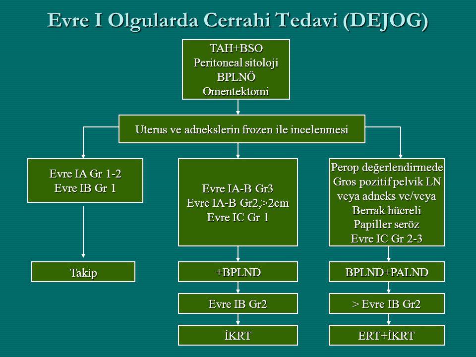 Evre I Olgularda Cerrahi Tedavi (DEJOG) TAH+BSO Peritoneal sitoloji BPLNÖOmentektomi Uterus ve adnekslerin frozen ile incelenmesi Evre IA-B Gr3 Evre I