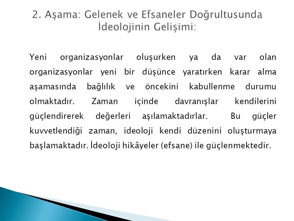 Merkezileşme Koordinasyon Mekanizması Kilit Parça Ana Tasarım Parametreleri Misyoner Organizasyonlar Merkezileşme Normların Standartlaştırılması İdeoloji DURUMSAL FAKTÖRLERTASARIM PARAMETRELERİ DIŞ/ ÇEVRE (ENVIRONMENT) İÇ (INTERNAL) MERKEZ (CENTRE) KOORDİNASYON (COORDINATION) Misyoner Organizasyonlar Basit/Statik İdeoloji Kontrol/ Basit Sistemler / Orta İdeoloji Normların Standartlaştırılması