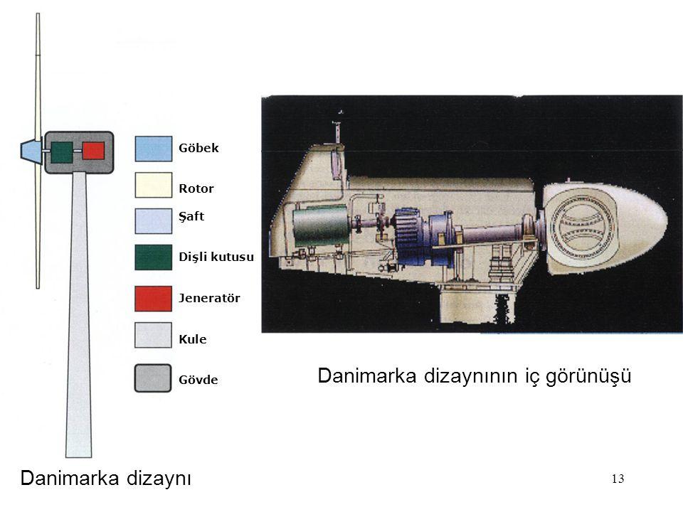 13 Danimarka dizaynı Danimarka dizaynının iç görünüşü Göbek Rotor Şaft Dişli kutusu Jeneratör Kule Gövde