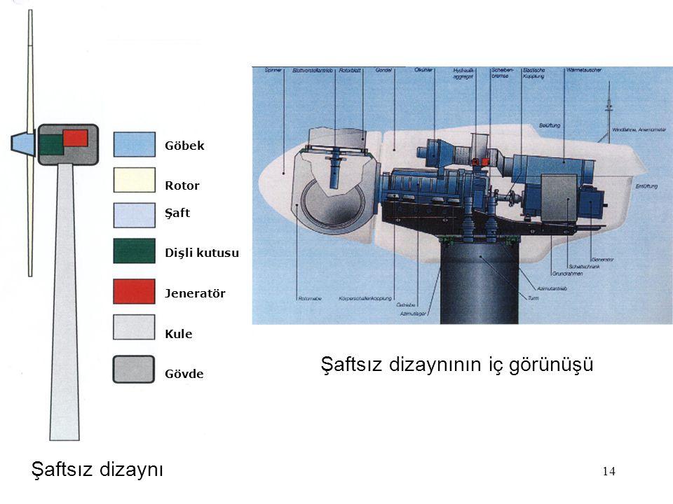 14 Şaftsız dizaynı Şaftsız dizaynının iç görünüşü Göbek Rotor Şaft Dişli kutusu Jeneratör Kule Gövde