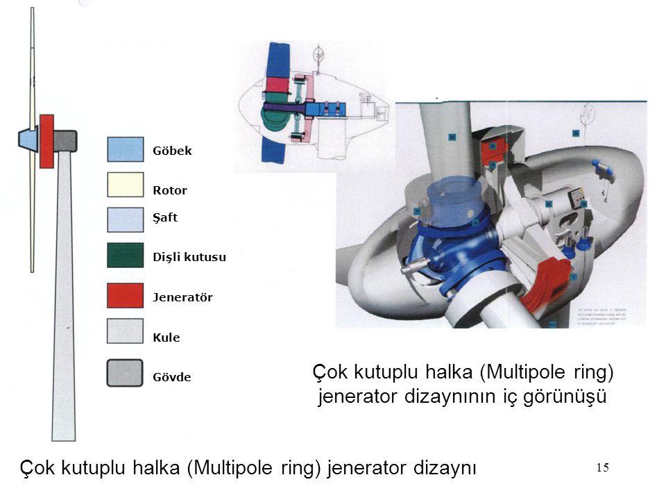 15 Çok kutuplu halka (Multipole ring) jenerator dizaynı Çok kutuplu halka (Multipole ring) jenerator dizaynının iç görünüşü Göbek Rotor Şaft Dişli kut