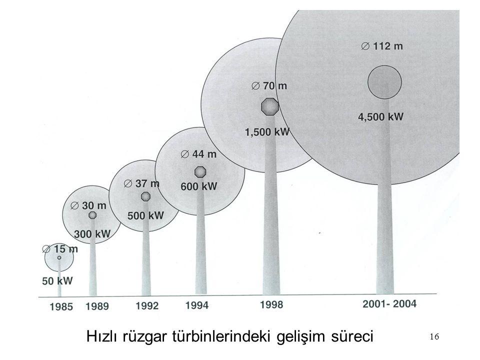 16 Hızlı rüzgar türbinlerindeki gelişim süreci