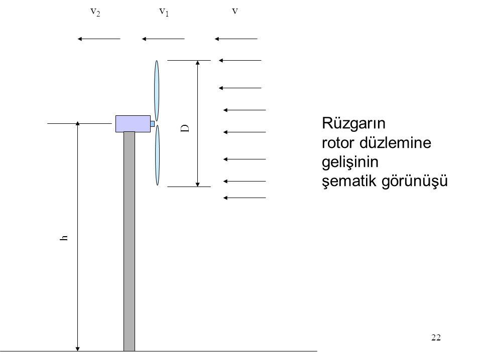 22 Rüzgarın rotor düzlemine gelişinin şematik görünüşü D h vv1v1 v2v2