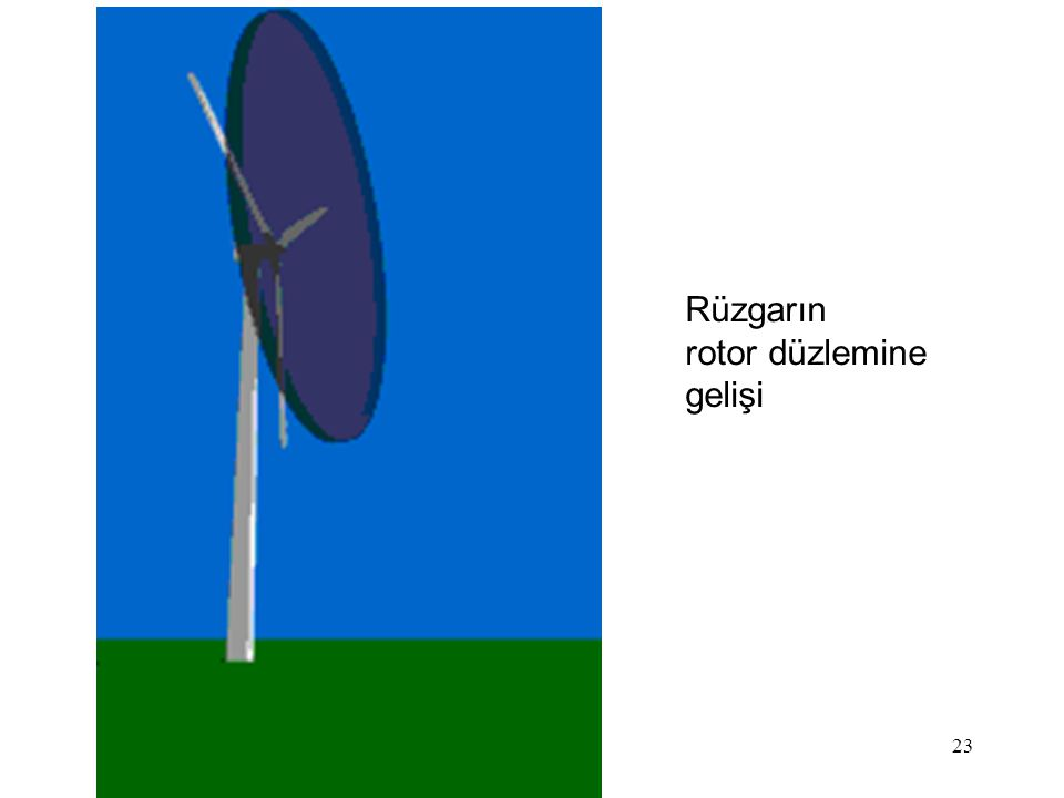 23 Rüzgarın rotor düzlemine gelişi
