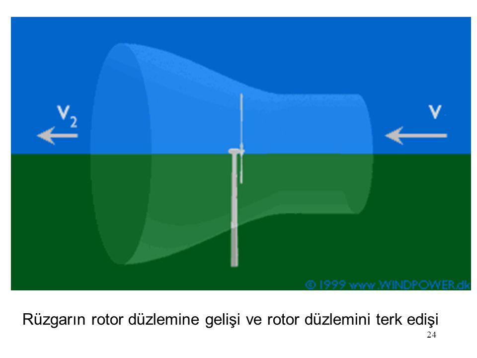 24 Rüzgarın rotor düzlemine gelişi ve rotor düzlemini terk edişi