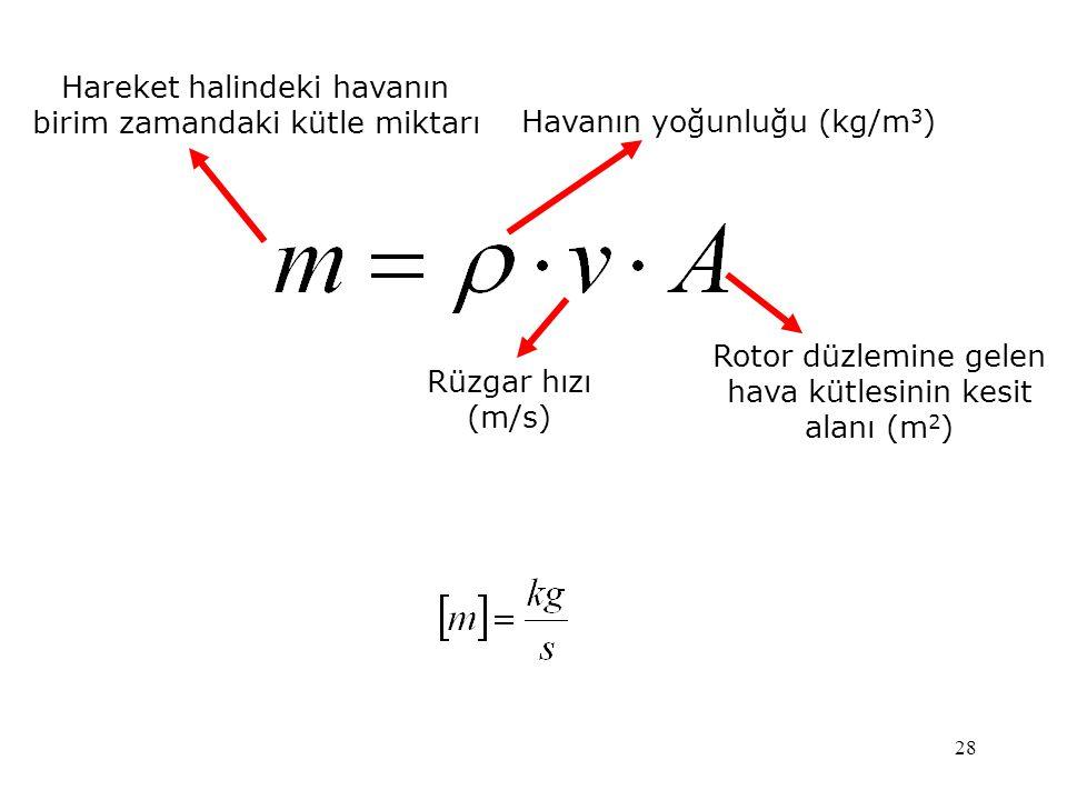 28 Hareket halindeki havanın birim zamandaki kütle miktarı Havanın yoğunluğu (kg/m 3 ) Rüzgar hızı (m/s) Rotor düzlemine gelen hava kütlesinin kesit a