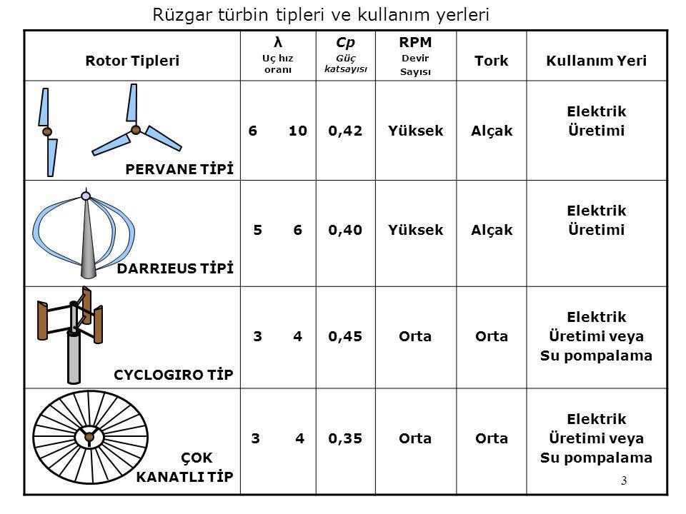3 Rüzgar türbin tipleri ve kullanım yerleri Rotor Tipleri λ Uç hız oranı Cp Güç katsayısı RPM Devir Sayısı TorkKullanım Yeri PERVANE TİPİ 6100,42Yükse