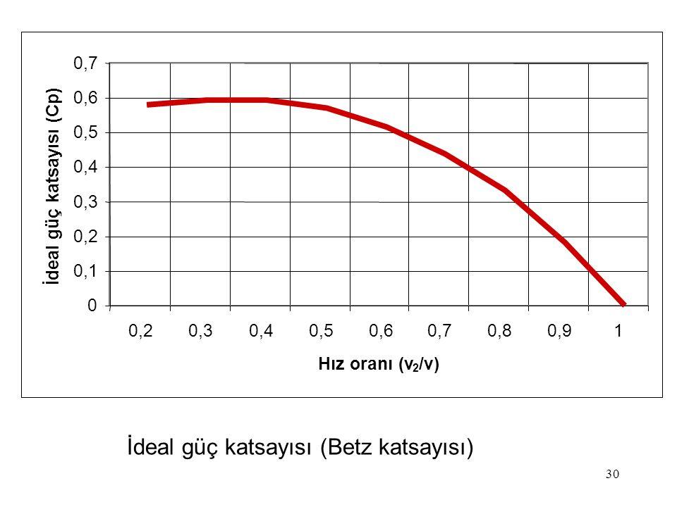 30 İdeal güç katsayısı (Betz katsayısı) 0 0,1 0,2 0,3 0,4 0,5 0,6 0,7 0,20,30,40,50,60,70,80,91 Hız oranı (v 2 /v) İdeal güç katsayısı (Cp)