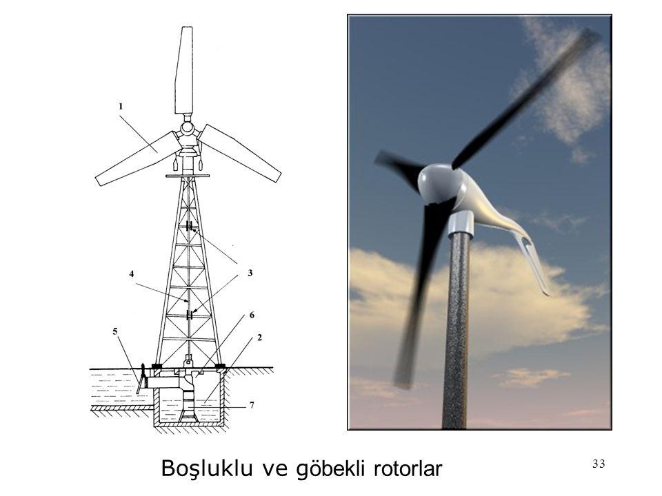 33 Boşluklu ve g öbekli rotorlar