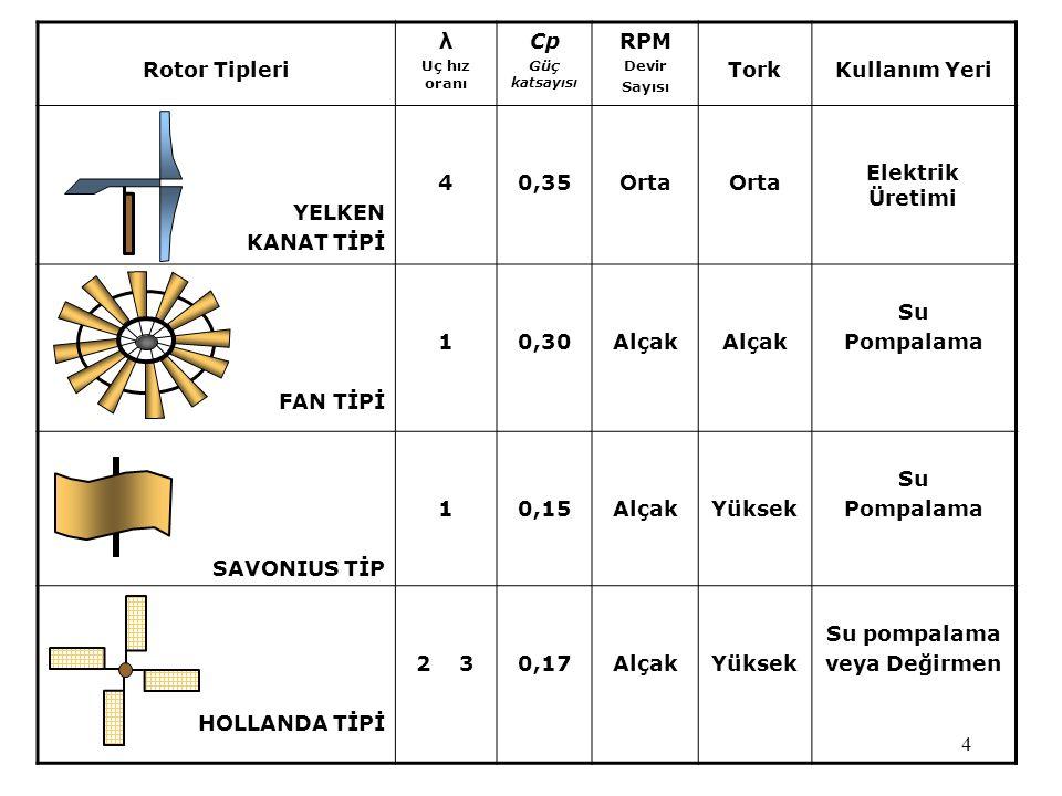 4 Rotor Tipleri λ Uç hız oranı Cp Güç katsayısı RPM Devir Sayısı TorkKullanım Yeri YELKEN KANAT TİPİ 40,35Orta Elektrik Üretimi FAN TİPİ 10,30Alçak Su