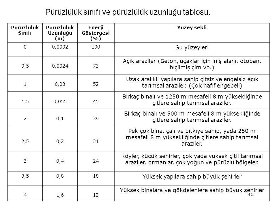 40 Pürüzlülük sınıfı ve pürüzlülük uzunluğu tablosu. Pürüzlülük Sınıfı Pürüzlülük Uzunluğu (m) Enerji Göstergesi (%) Yüzey şekli 00,0002100 Su yüzeyle