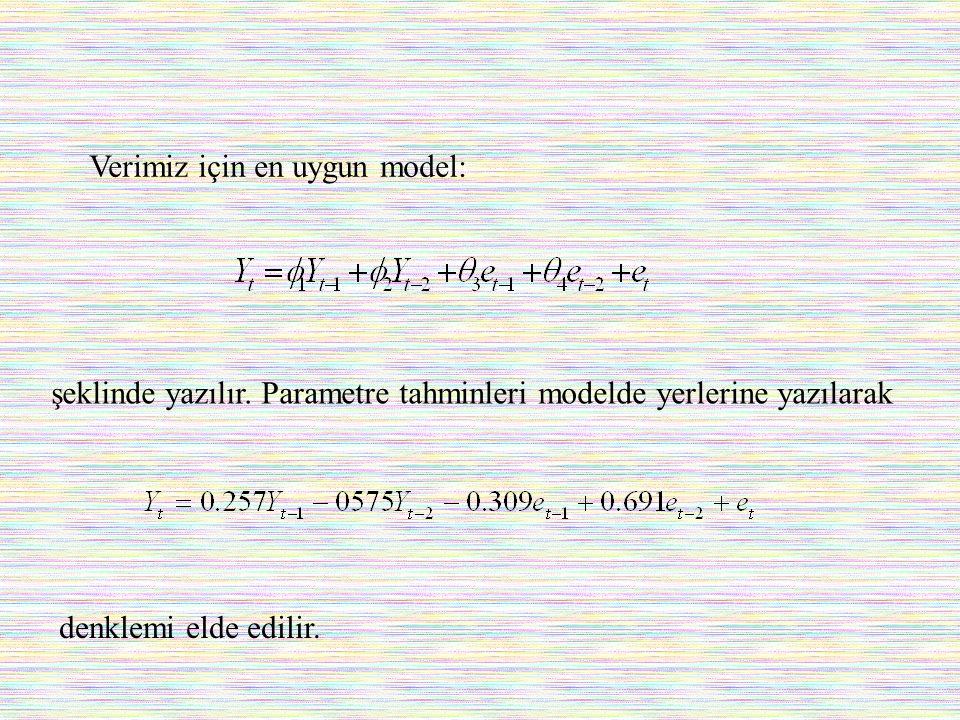 Verimiz için en uygun model: şeklinde yazılır. Parametre tahminleri modelde yerlerine yazılarak denklemi elde edilir.