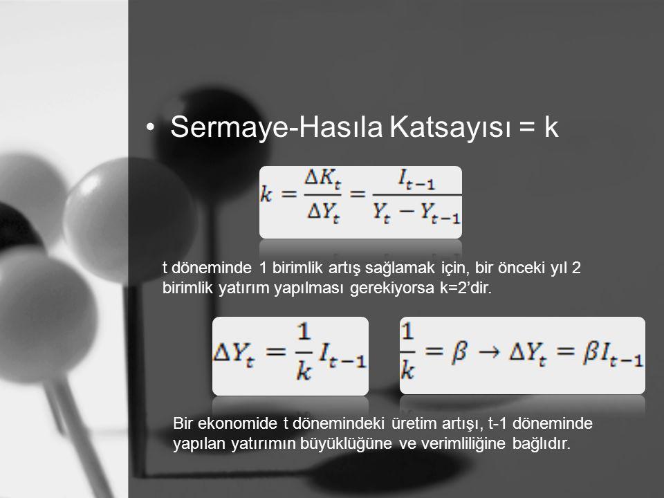 Sermaye-Hasıla Katsayısı = k t döneminde 1 birimlik artış sağlamak için, bir önceki yıl 2 birimlik yatırım yapılması gerekiyorsa k=2'dir.