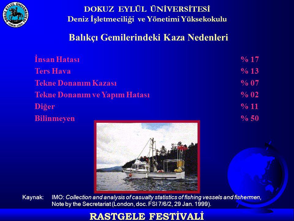 DOKUZ EYLÜL ÜNİVERSİTESİ Deniz İşletmeciliği ve Yönetimi Yüksekokulu RASTGELE FESTİVALİ Balıkçı Gemilerindeki Kaza Nedenleri İnsan Hatası% 17 Ters Hava % 13 Tekne Donanım Kazası% 07 Tekne Donanım ve Yapım Hatası% 02 Diğer% 11 Bilinmeyen% 50 Kaynak: IMO: Collection and analysis of casualty statistics of fishing vessels and fishermen, Note by the Secretariat (London, doc.