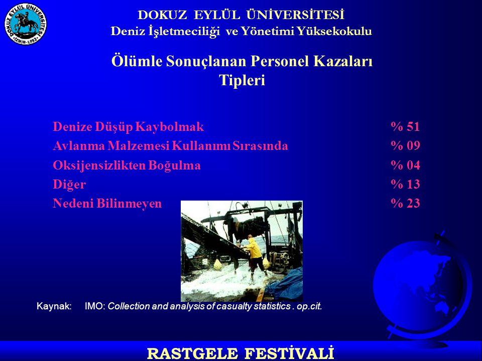 DOKUZ EYLÜL ÜNİVERSİTESİ Deniz İşletmeciliği ve Yönetimi Yüksekokulu RASTGELE FESTİVALİ Türkiye'de Balıkçı Gemilerinde Çalışacakların Standardı Önemli Not GEMİADAMLARI YÖNETMELİĞİ'NİN GEÇİCİ MADDE 1' E GÖRE: Mevcut yeterliklerin 1 Şubat 2002 tarihine kadar yenileri ile değiştirilmesi gerekmektedir.