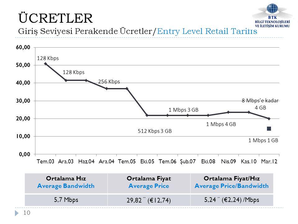 ÜCRETLER Giriş Seviyesi Perakende Ücretler/Entry Level Retail Tariffs 10 128 Kbps 256 Kbps 512 Kbps 3 GB 1 Mbps 1 GB Ortalama Hız Average Bandwidth Ortalama Fiyat Average Price Ortalama Fiyat/Hız Average Price/Bandwidth 5,7 Mbps 29,82 ¨ (€12,74) 5,24 ¨ (€2,24) /Mbps