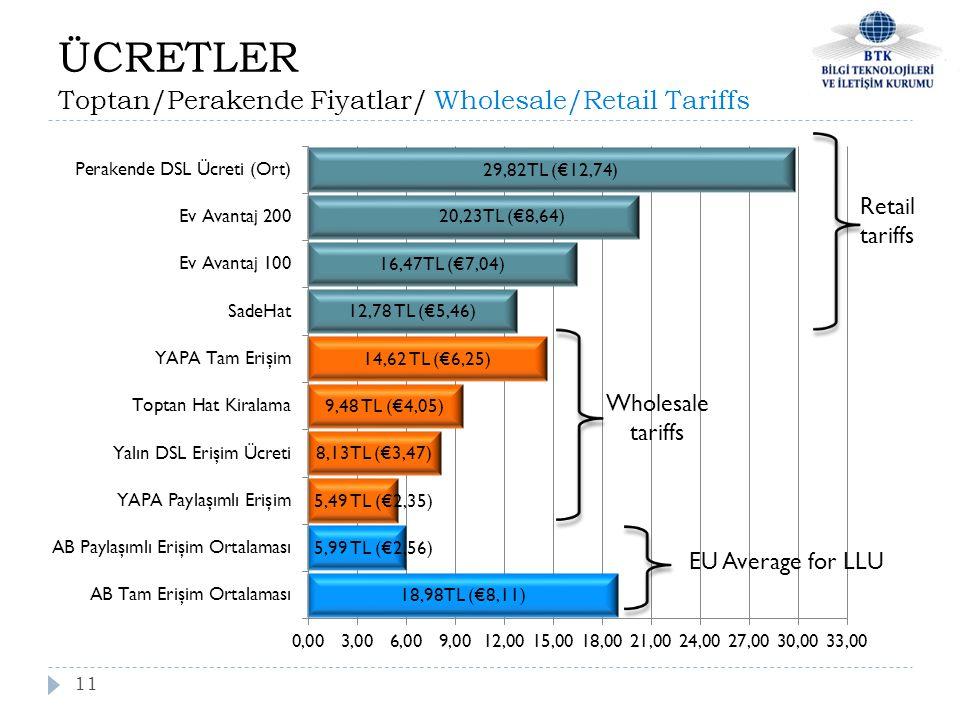 ÜCRETLER Toptan/Perakende Fiyatlar/ Wholesale/Retail Tariffs 11 Retail tariffs