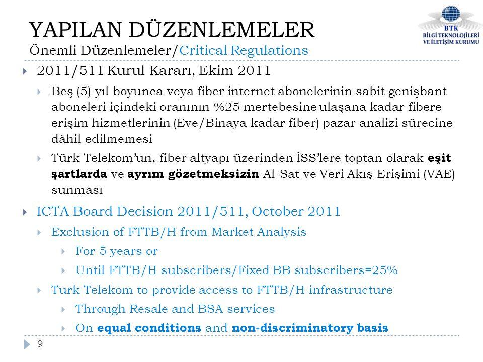 9  2011/511 Kurul Kararı, Ekim 2011  Beş (5) yıl boyunca veya fiber internet abonelerinin sabit genişbant aboneleri içindeki oranının %25 mertebesine ulaşana kadar fibere erişim hizmetlerinin (Eve/Binaya kadar fiber) pazar analizi sürecine dâhil edilmemesi  Türk Telekom'un, fiber altyapı üzerinden İSS'lere toptan olarak eşit şartlarda ve ayrım gözetmeksizin Al-Sat ve Veri Akış Erişimi (VAE) sunması  ICTA Board Decision 2011/511, October 2011  Exclusion of FTTB/H from Market Analysis  For 5 years or  Until FTTB/H subscribers/Fixed BB subscribers=25%  Turk Telekom to provide access to FTTB/H infrastructure  Through Resale and BSA services  On equal conditions and non-discriminatory basis YAPILAN DÜZENLEMELER Önemli Düzenlemeler/Critical Regulations