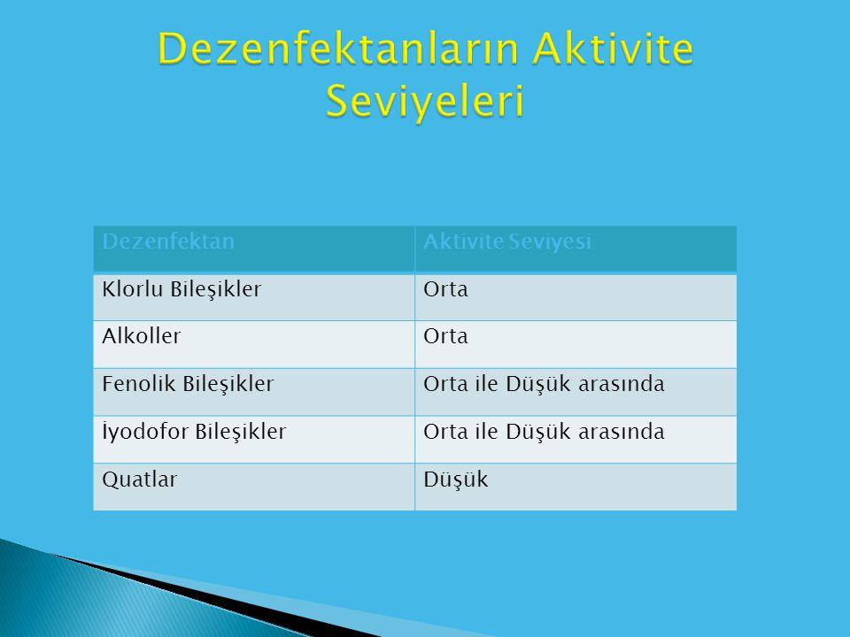 DezenfektanAktivite Seviyesi Klorlu BileşiklerOrta AlkollerOrta Fenolik BileşiklerOrta ile Düşük arasında İyodofor BileşiklerOrta ile Düşük arasında Q
